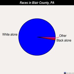 Blair demographics